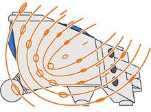 Idén med Mogensens elliptiska rörelse är att skapa en olikformig rörelse hos sikten, som kan varieras efter behov. I siktdukarnas första del är rörelsen extremt kraftig och elliptisk medan den främre delens rörelse är linjär, med normal längd.
